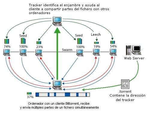 Que es bitTorrent y como funciona, el protocol P2P mas usado
