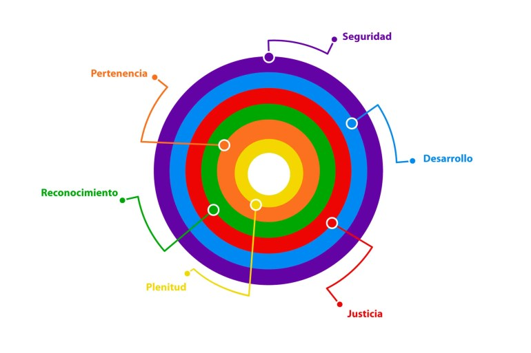Círculos de Pertenencia