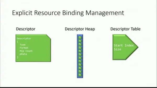 Explicit-Resource-Binding-Management- DirectX12
