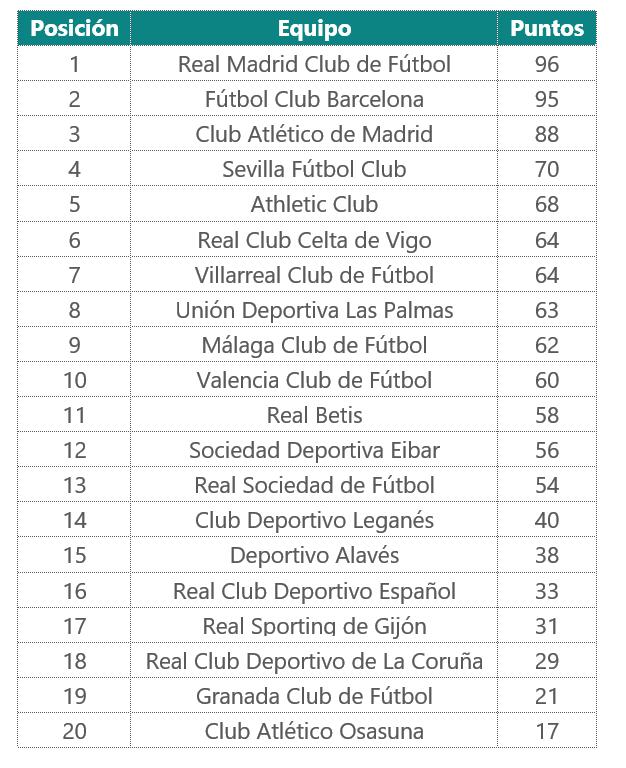 los resultados de La Liga 2016-2017
