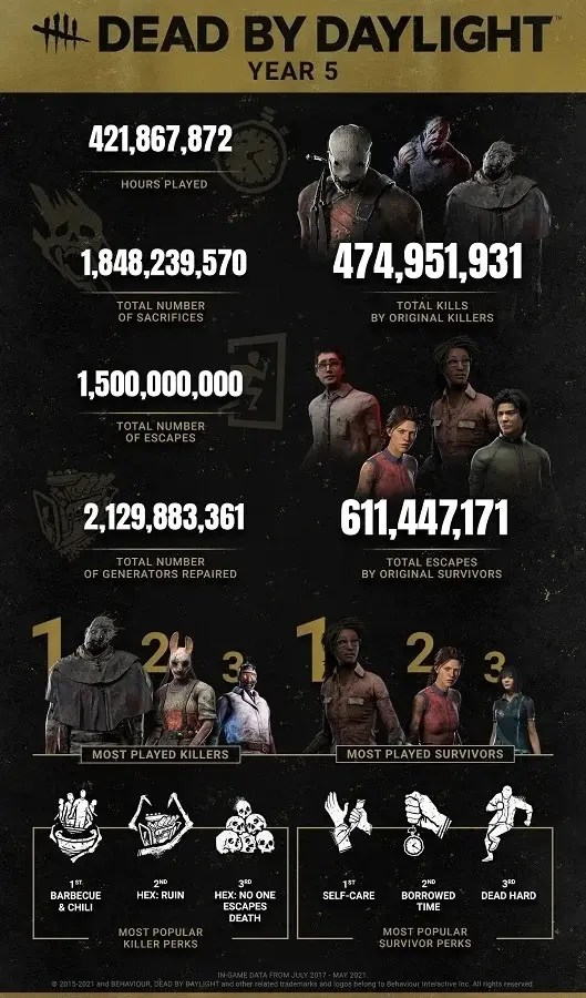 Dead by Daylight reveals the perks most used by Survivors and Assassins 2