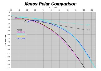 Xenos Polar Comparison