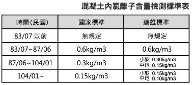 外國人臺灣置產-混泥土標準