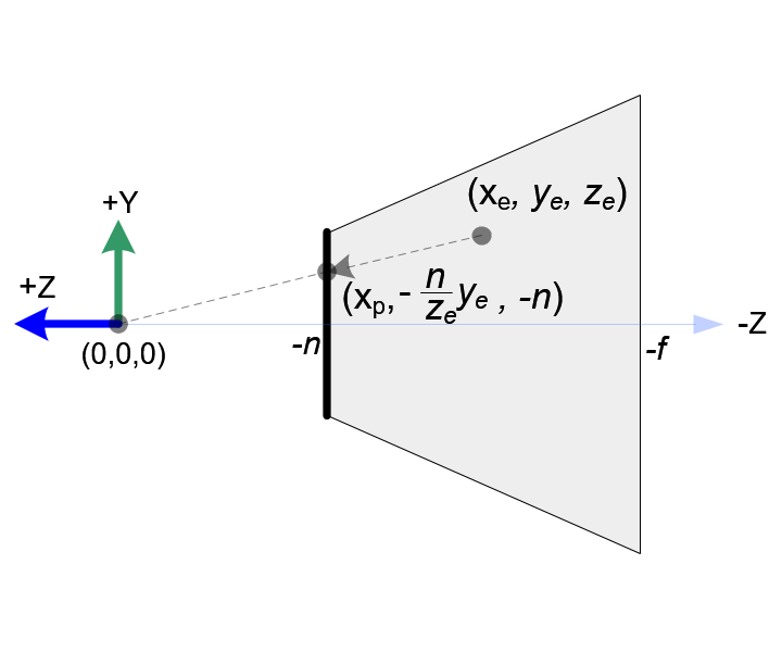 Perspective Projection Matrix(원근 투영 행렬)의 유도 :: 고귀양이의 노트.