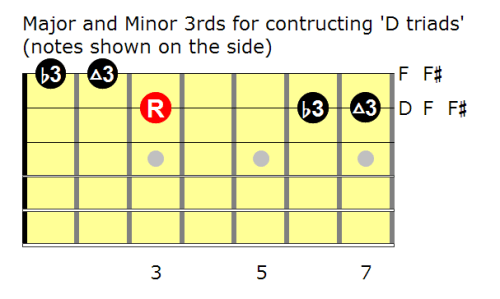 Triads: 3rds in D