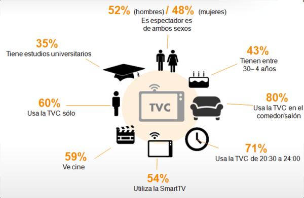 Perfil Usuario TV Conectada