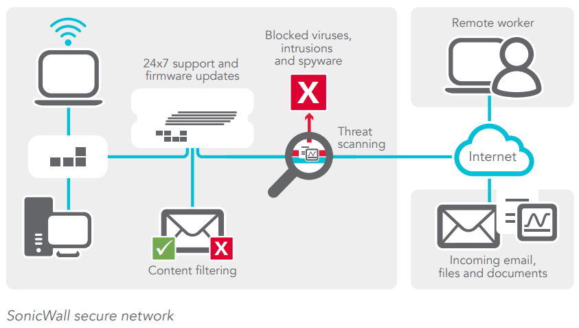 SonicWALL Comprehensive Gateway Security Suite SonicGuard Com