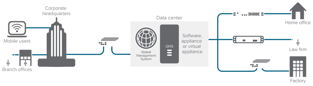 SonicWALL Global Management System GMS SonicGuard Com