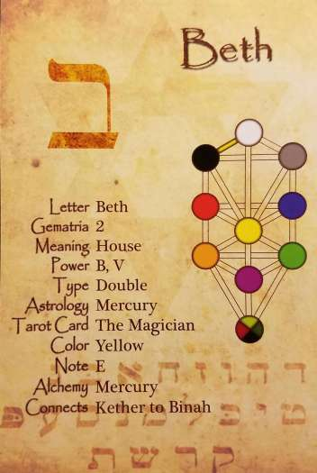 Alphabet of Kabbalah 02 The Hebrew Letter1  Beth ב