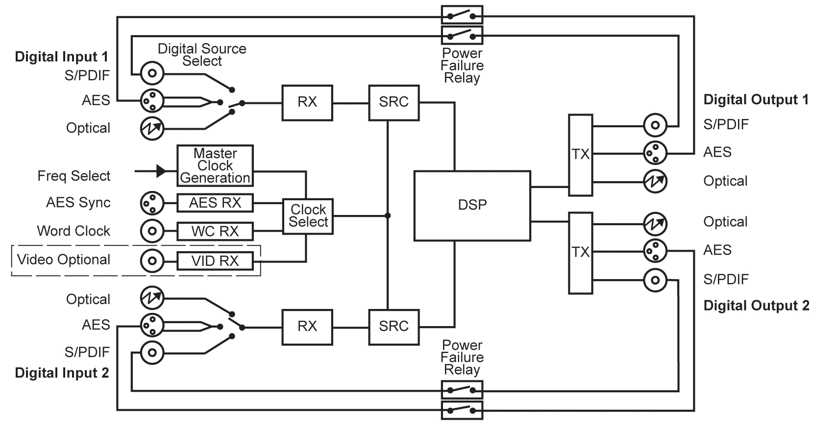 hight resolution of rb dmx4 block diagram
