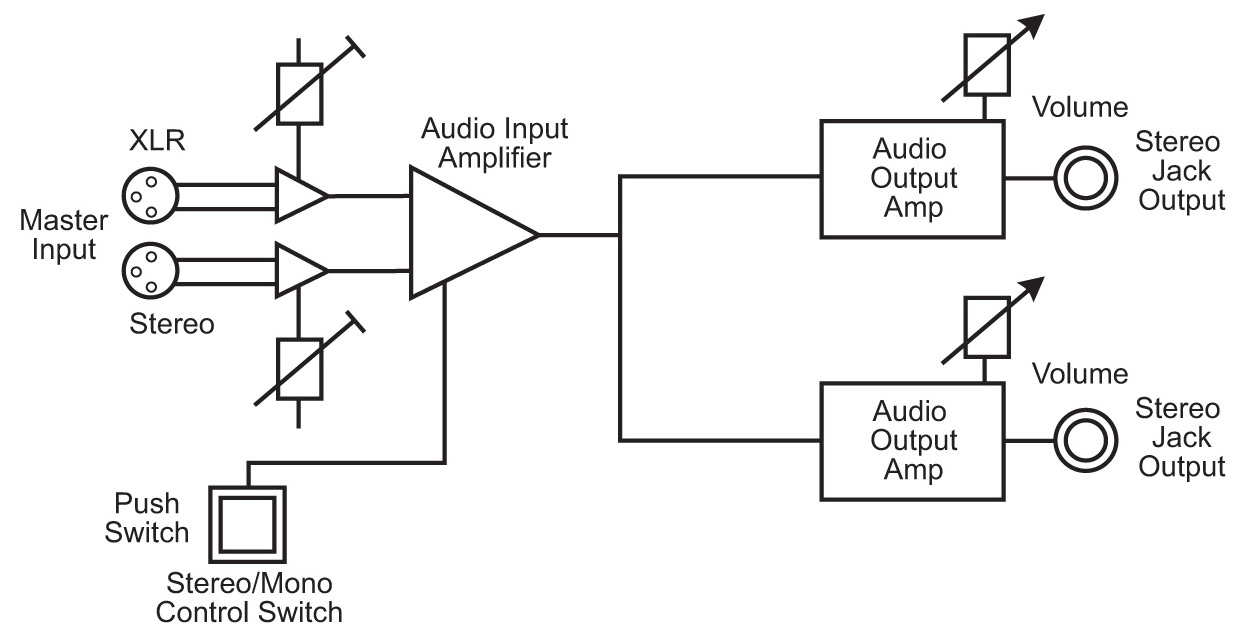 xlr mono jack wiring diagram 4 pin relay with switch sonifex rb-hd2 dual stereo headphone amplifier