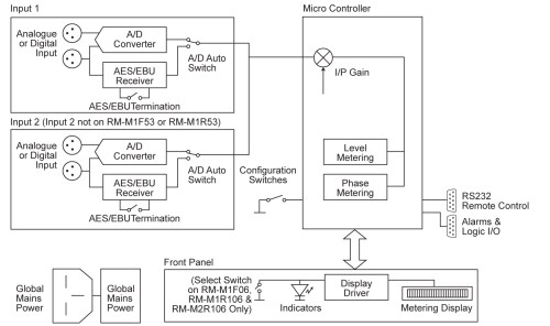 small resolution of reference monitor meters block diagram see larger image