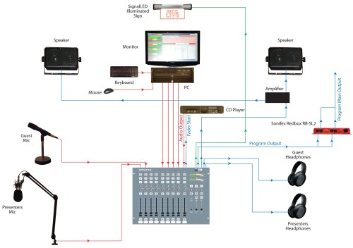 small resolution of home studio wiring diagram gallery