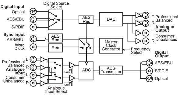 Sonifex RB-ADDA2 A/D and D/A Converter, 24bit 192kHz