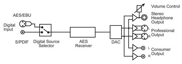pdif dac digital to analogue converter