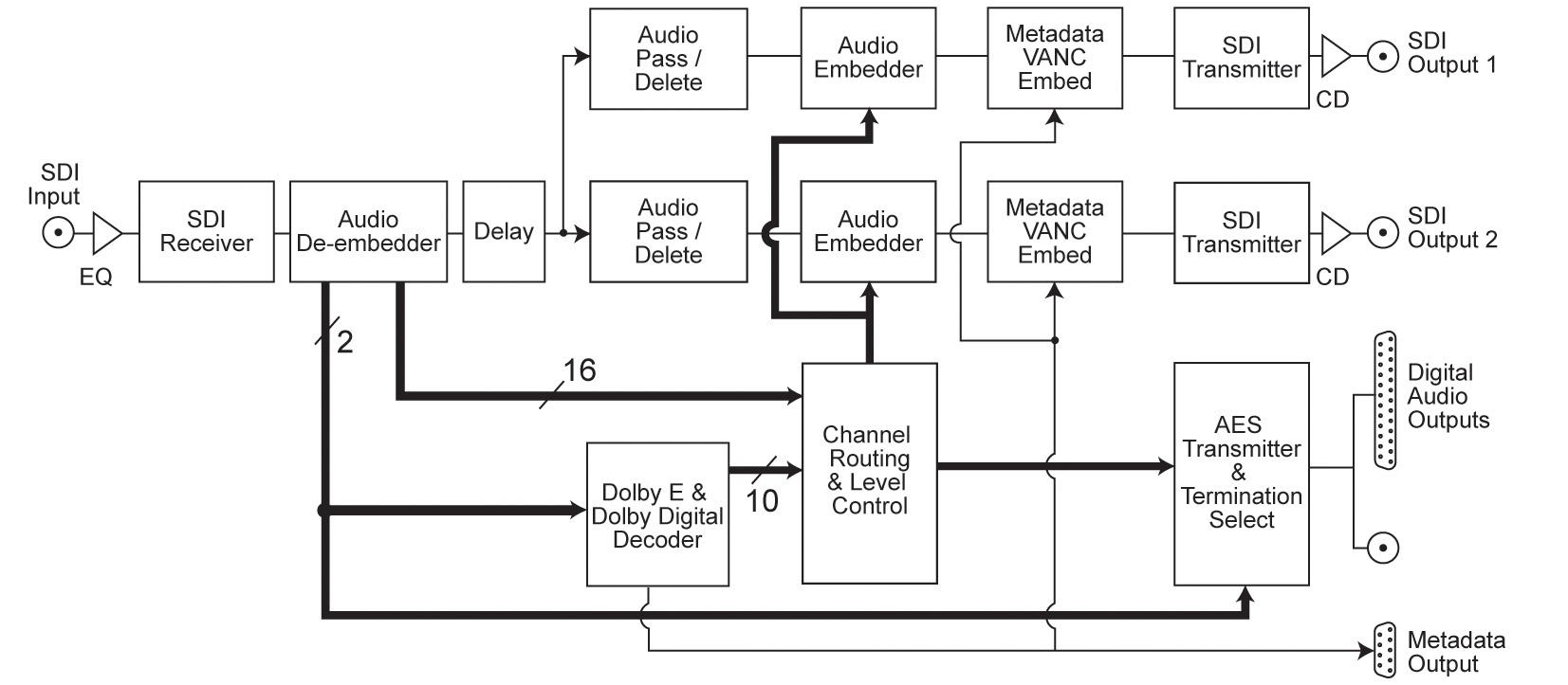 Sonifex RB-VHDDD8 3G/HD/SD-SDI Dolby® E & Dolby Digital