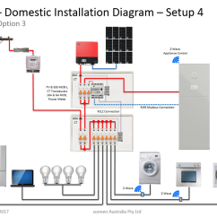 Ct Meter Panel Wiring Diagram Of Perfect Flower Lily Documentation - Sonnen Support Australia