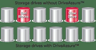 DriveAssure Diagram