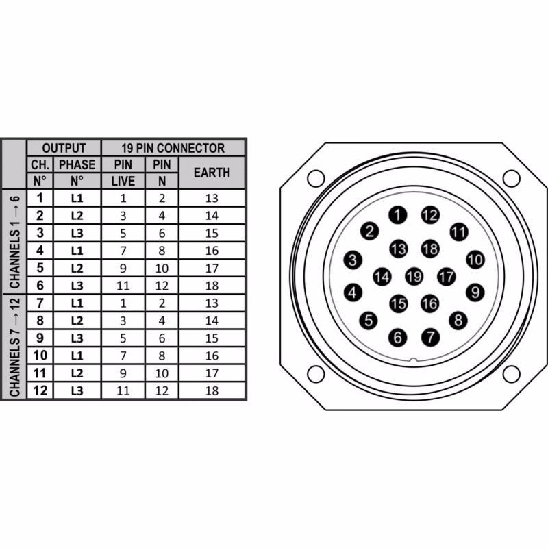 BRITEQ PD 63SH FRA BEL Distributeur de puissance triphasé