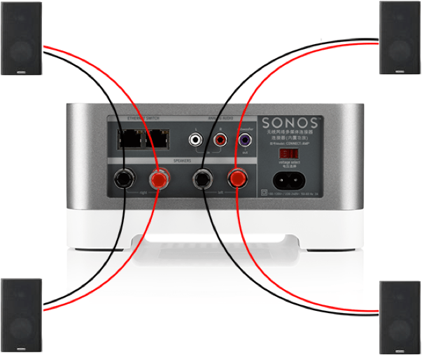 Connecting Speakers To A CONNECT AMP