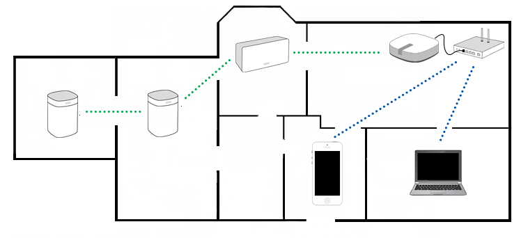 Multi Room Speaker Wiring Diagram together with Positioning Loudspeakers And Subwoofer 1846808 likewise 86 additionally Whole House Audio Distribution Wiring Diagram further Whole Home Audiovisual Systems. on wiring diagram for multi room speaker system
