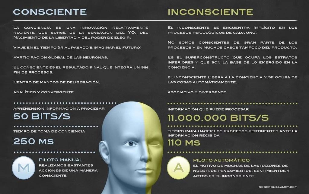 Consciente & Inconsciente