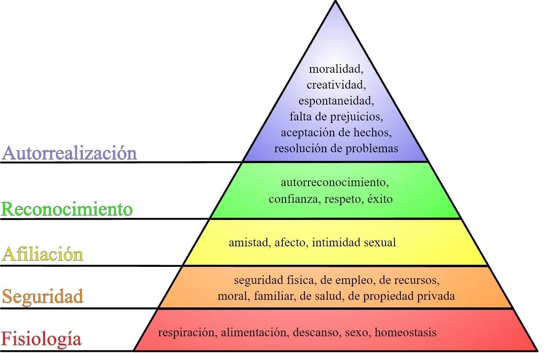 Resultado de imagen de piramide de maslow