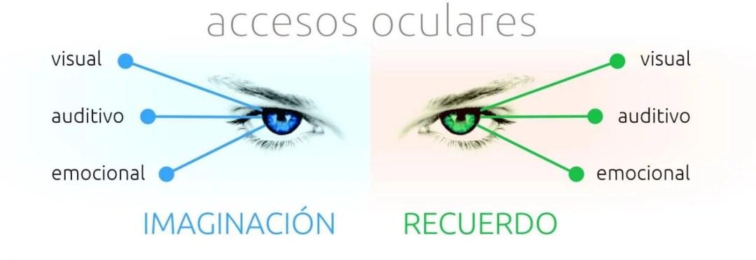 accesos-oculares