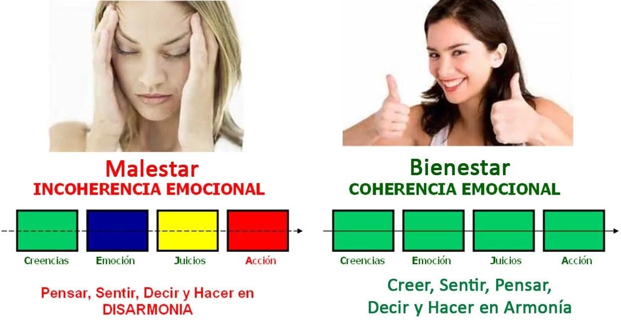 coherencia-emocional