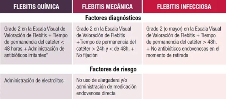 flebitis2