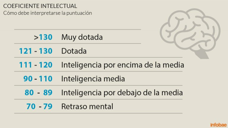 Coeficiente Intelectual