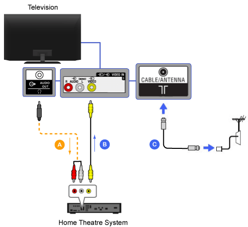 Home Theater Wiring Guide
