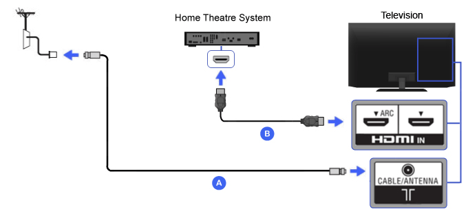 Hdmi Cable Diagram Wiring Diagrams Hookup Dvd Tv Hdtv Dvd Cable Box