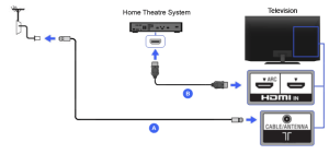 HDMI  Home Theater | BRAVIA TV Connectivity Guide