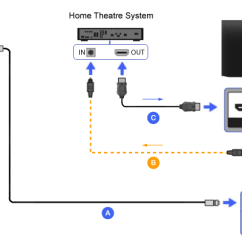 Comcast Home Wiring Diagram 1999 Chevy S10 Tail Light Hdmi - Theater | Bravia Tv Connectivity Guide