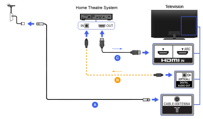circuit diagram of home theater 1992 toyota corolla wiring great installation hdmi bravia tv connectivity guide typical