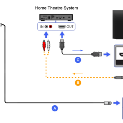 Home Theatre System Wiring Diagram 2004 Ford Explorer Fuse Panel Hdmi Theater Bravia Tv Connectivity Guide Mini Plug Audio To Rca Cable
