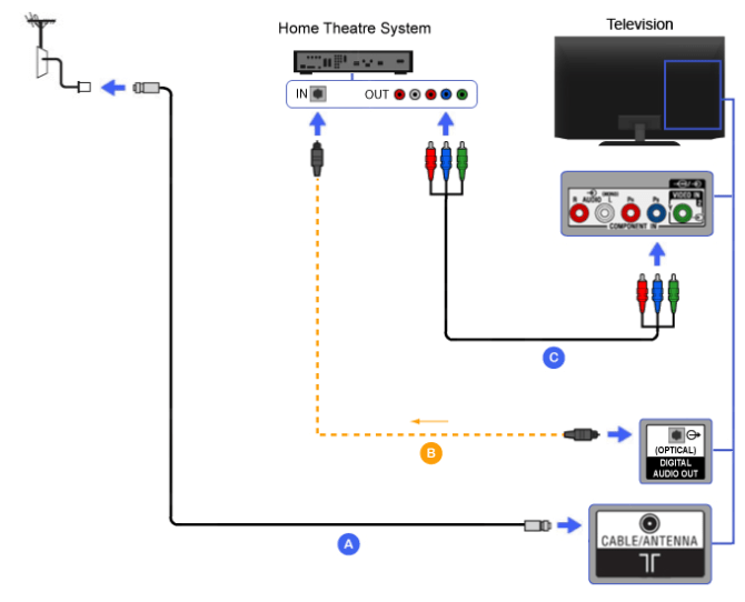 component  home theater  bravia tv connectivity guide