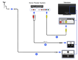Composite  Home Theater | BRAVIA TV Connectivity Guide