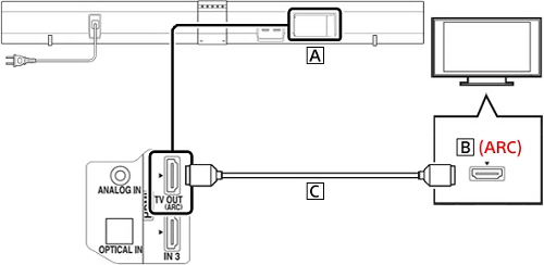 home theater wiring with cable box