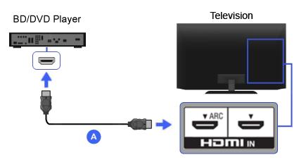 Sony Cd Wiring Diagram Hdmi Blu Ray Disc Dvd Player Bravia Tv Connectivity