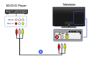 Composite  Bluray Disc  DVD Player   BRAVIA TV Connectivity Guide