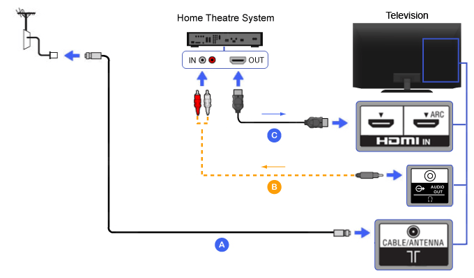 Hdmi Wiring Diagram For Home Theater Home Theater Diagram