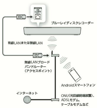 Androidスマートフォンを使った連携機能と、その設定・操作方法 (Video & TV SideView