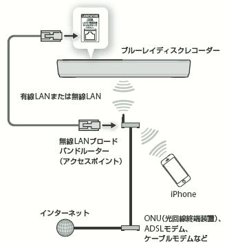 iPhoneを使った連携機能と、その設定・操作方法 (Video & TV SideView)|ネットワークで楽しむ