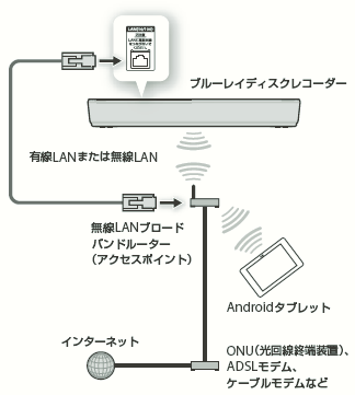 Androidタブレットを使って、録画した番組や放送中の番組を見たい(Video & TV SideView