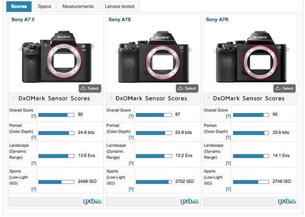 dxo-sensor-score-a7ii