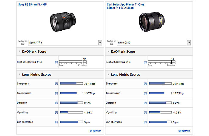 DxOmark tests the new 85mm GM lens and says it has Otus