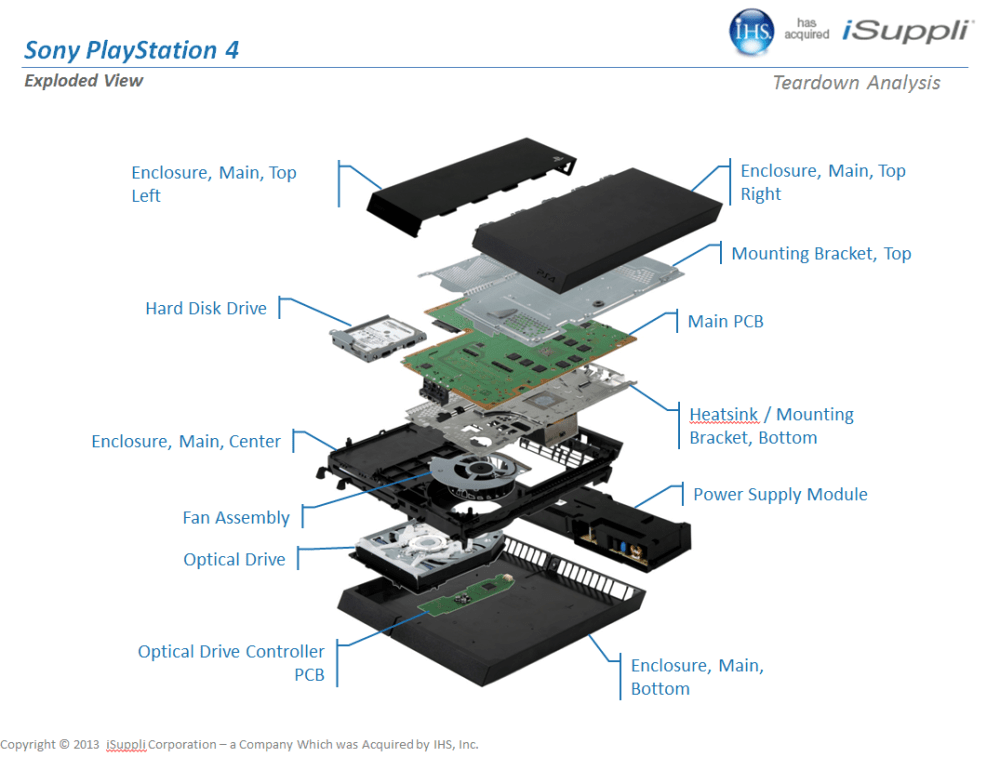 medium resolution of analyst ps4 close to breaking even on day 1 sonyrumors circuit diagram xbox 360 controller