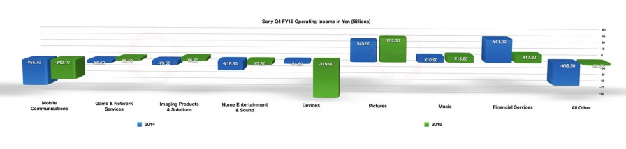 Sony_Q4_FY15_Operating_Income_in_Yen_Billions